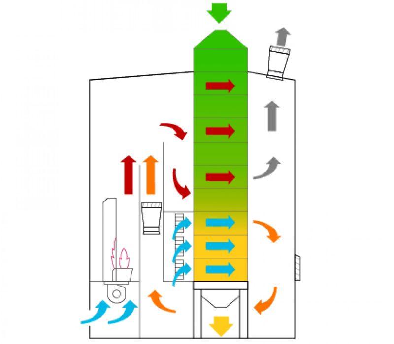 BEDNAR Farm Technology - Sušárna Petkus