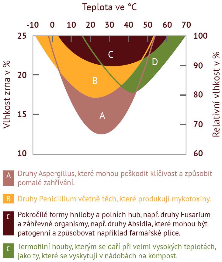 BEDNAR Posklizňové linky - Mikroflóra skladovaných zrnin a olejnin