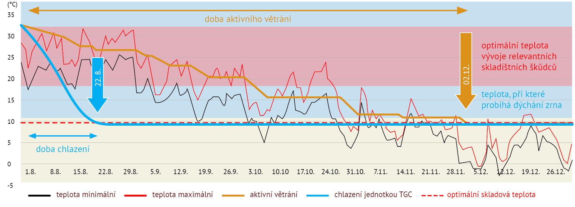 BEDNAR Posklizňové linky - Porovnani doby chlazeni
